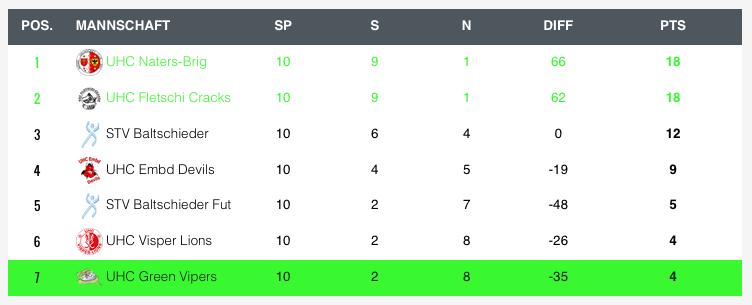 Tabelle vor Spieltag 6